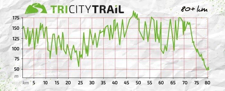 Którędy prosto? – TriCity Trail 80+